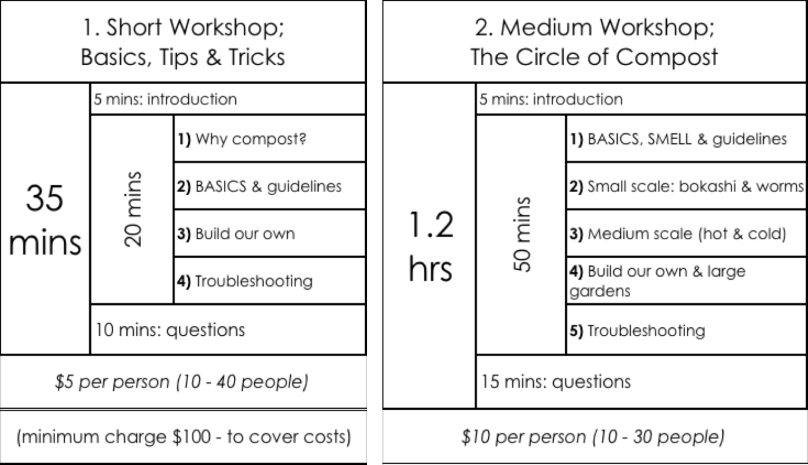 Both short & medium workshops