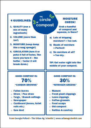 Compost cheat sheet PIC
