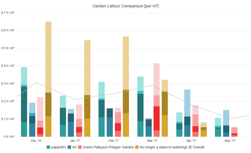 Comparison of four different gardens and their time spent